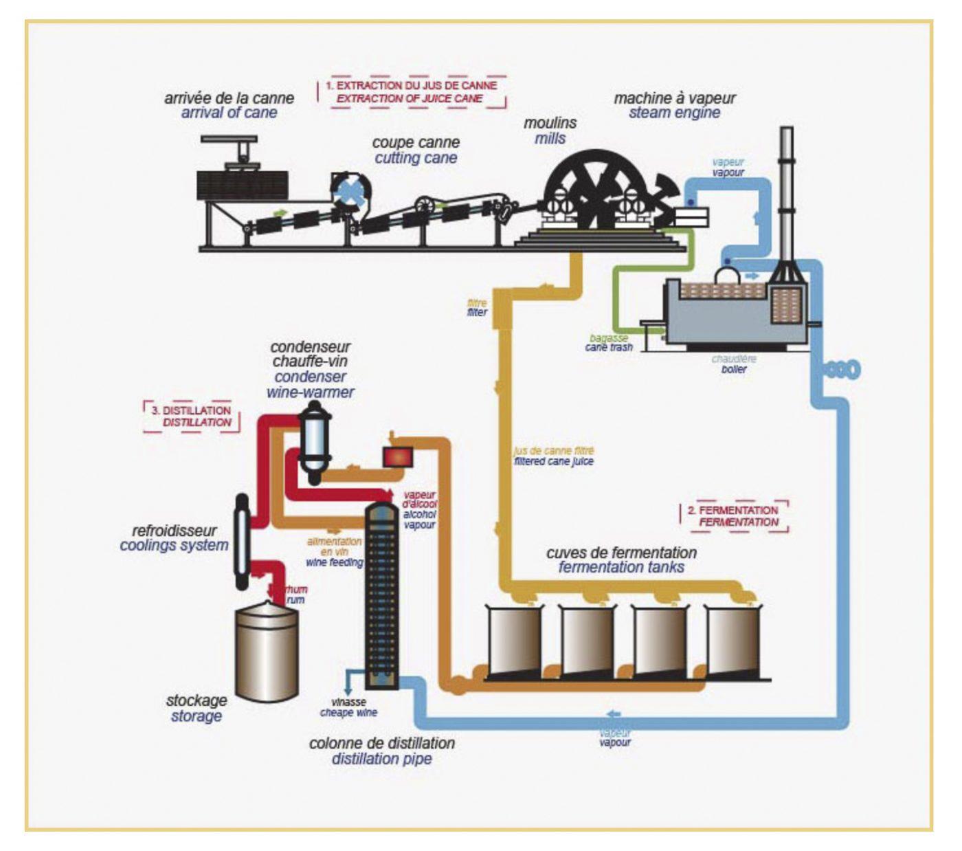 2021 -Distillerie Longueteau